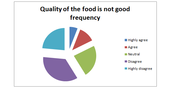 Quality of the food is not good