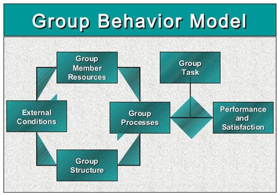 Unit 3 Assignment on Organization Behaviour – GSK Plc 6
