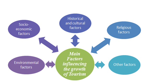 Factors influencing the tourism industry, Uk assignment writing service
