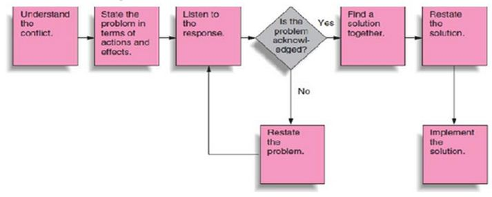 Procedure of Conflict resolution