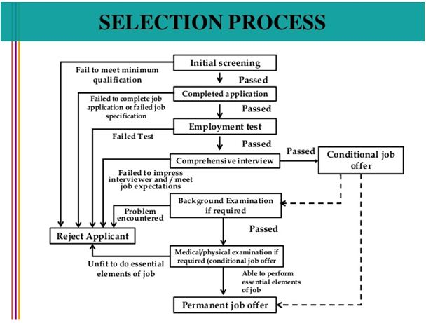selection process in hrm
