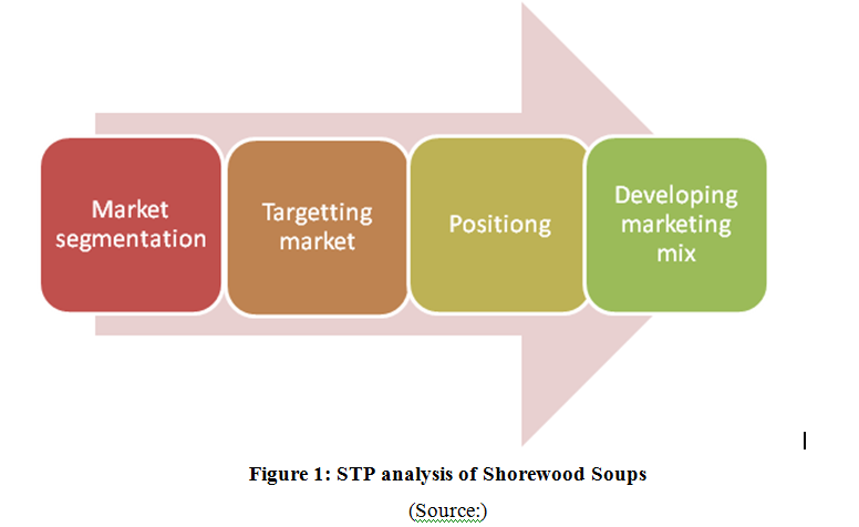 stp marketing strategic They are used to analyze the five key areas that are involved in marketing decisions for a company and includes : company, customers, competitors, collaborators, and climate the 5 c's are a good guideline to make the right decisions, and construct a well-defined marketing plan and strategy.