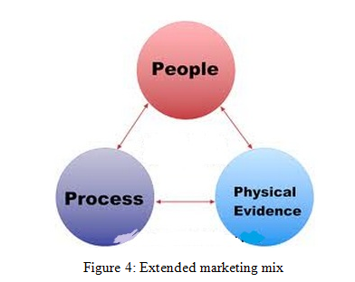 Elements of the extended marketing matrix