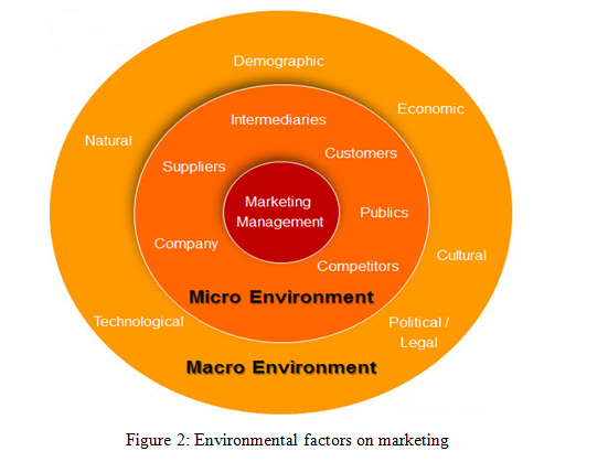 The environmental factors of marketing
