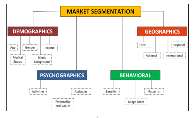Market segmentation of an automobile business