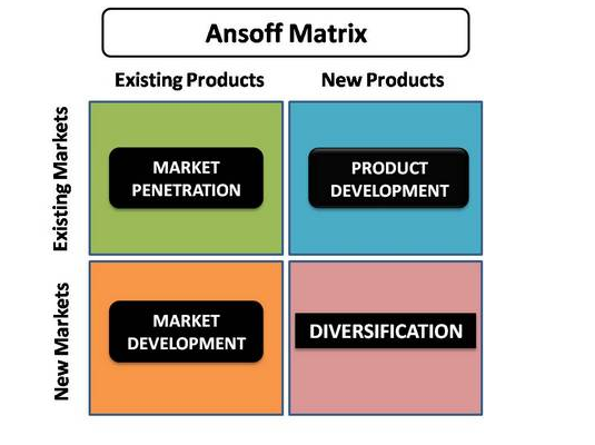 Ansoff Product-Market Growth Matrix - Strategic Tool