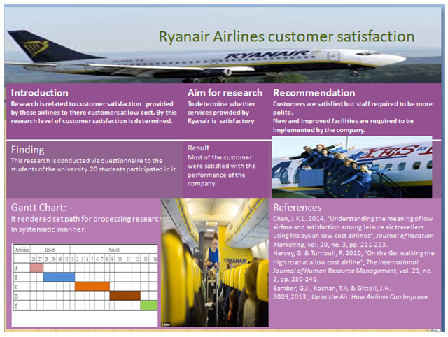 Unit 4 Customer Satisfaction Ryanair Assignment 7