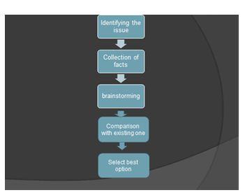 Decision making presentation slide 4