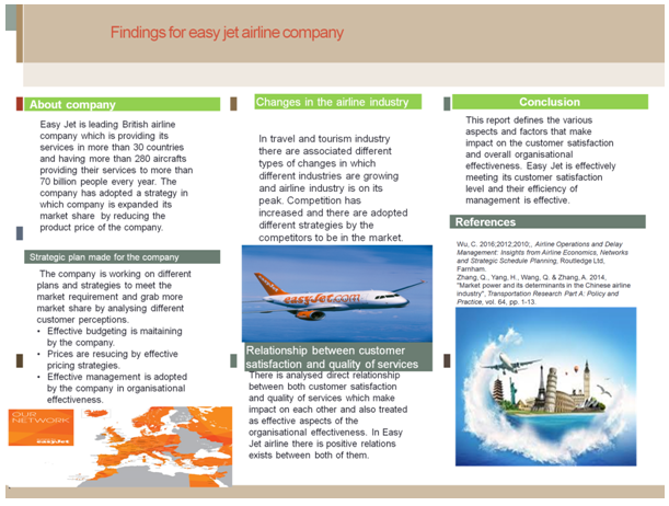 finding for easy jet airline company