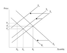 Graph of demand and Supply 1