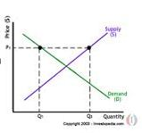Graph of demand and Supply 2