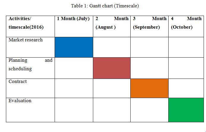 Gantt chart (Timescale)