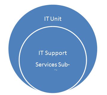 Unit 28 IT support - HND Assignment Help