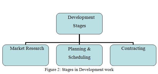 Stages in Development work