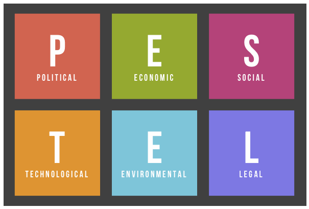 macro environment of zara Marketing theories – pestel analysis a pestel analysis is a framework or tool used by marketers to analyse and monitor the macro-environmental.