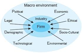 Unit 1 Business Macro Environment Assignment - Uk Assignment Writing Service