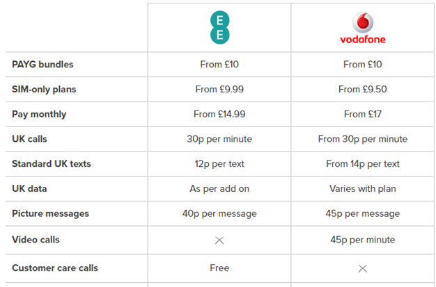 4G services of Vodafone with its competitor EE