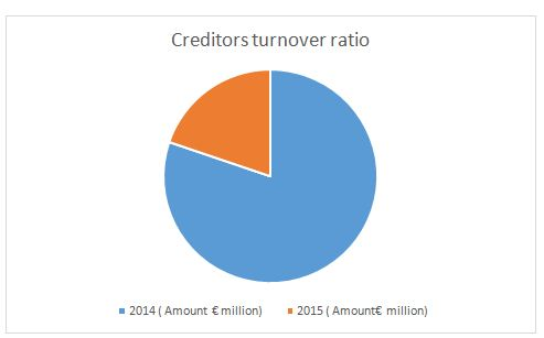 Creditors Ratio