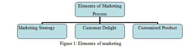 Marketing Mix - HND Help