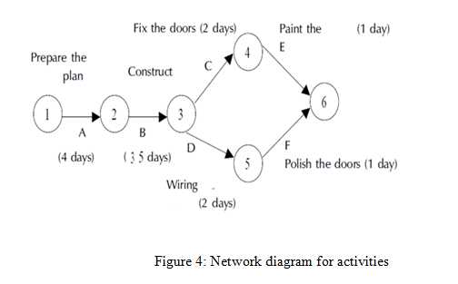 Network diagram for activities
