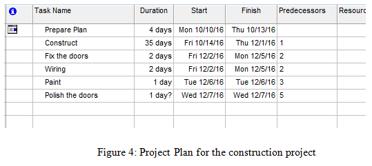 Project Plan for the construction project