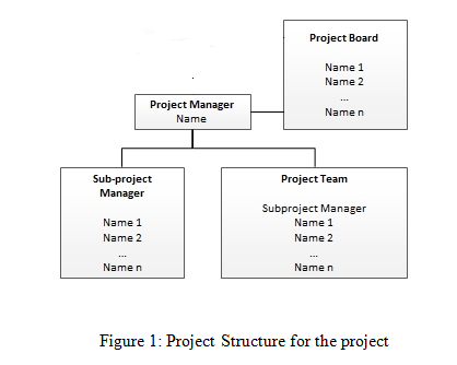 Project Structure for the project