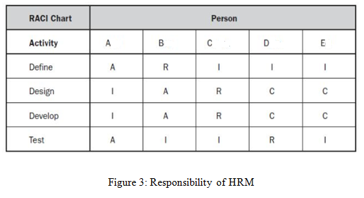 Responsibility of HRM