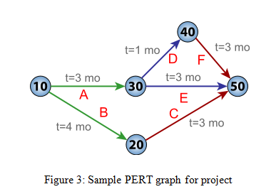Sample PERT graph for project