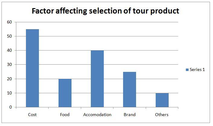 Selection Factor