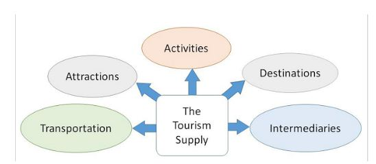 The Tourism Supply