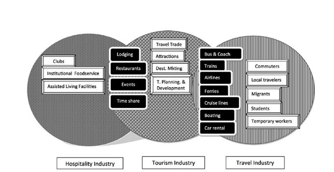 Interrelation hospitality and TT