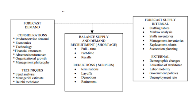 models of human resource planning