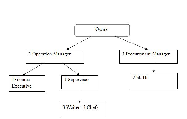 Oraganization chart