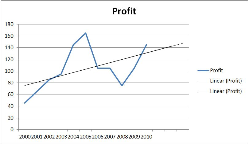 profit 2