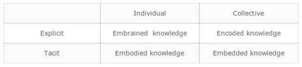 External information