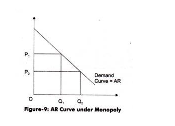 AR Curve