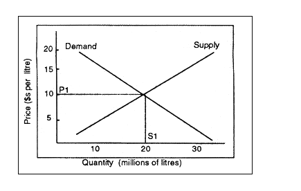 Demand Supply Curve
