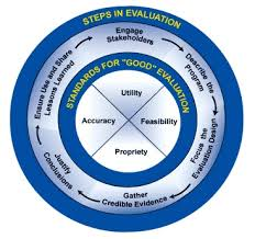 Evaluation Planning and Evaluation Process Assignment Help