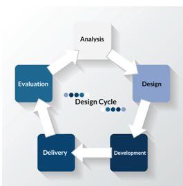 Design Solution