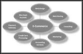 E-Commerce Assignment Help