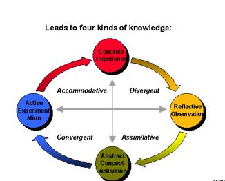 Four Kind of Knowledge