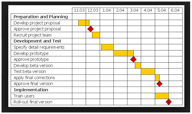project schedule and Gantt Chart