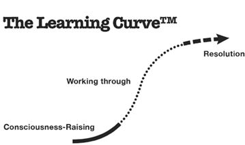 The Learing Curve