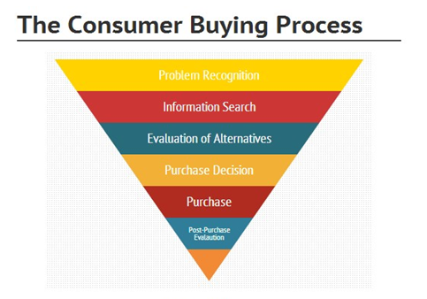 consumer buying situations
