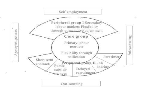 Flexibility model