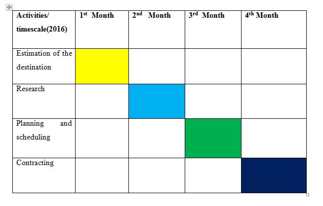Gantt chart