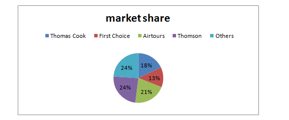 Market share of some of the UK based operators