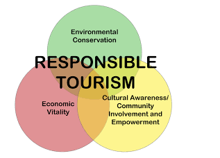 Role of different trade bodies in tourism