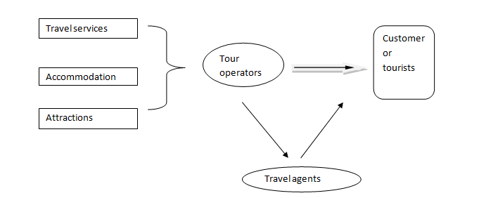 Role of tour operators