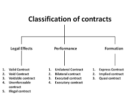 Unit 5 contract law for  Business Assignment copy - Uk Assignment Writing Service
